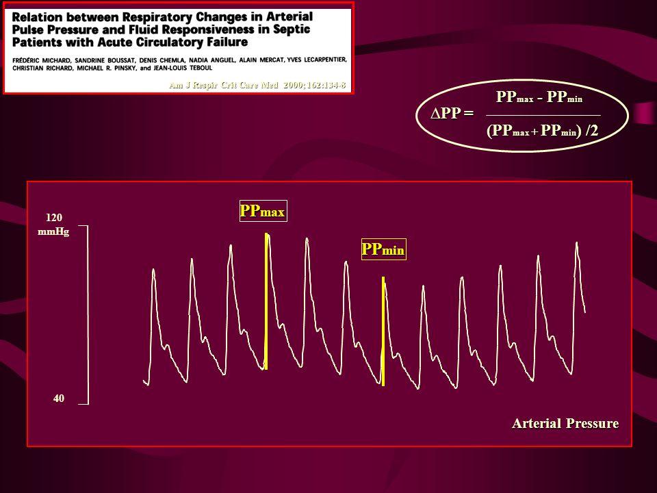120 mmHg 40 Arterial Pressure Arterial Pressure PP max PP min PP max - PP min PP max - PP min (PP max + PP min ) /2 PP = Am J Respir Crit Care Med 200