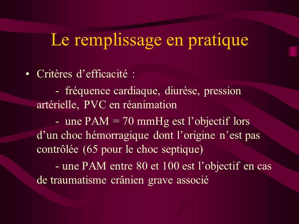 Le remplissage en pratique Critères defficacité : - fréquence cardiaque, diurèse, pression artérielle, PVC en réanimation - une PAM = 70 mmHg est lobj