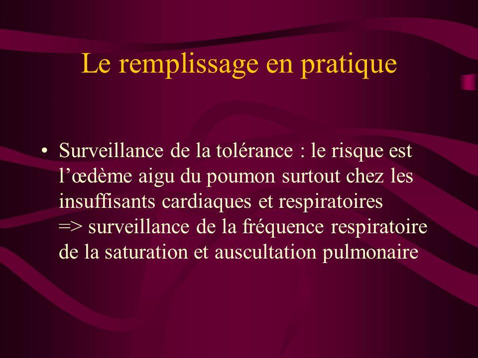 Le remplissage en pratique Surveillance de la tolérance : le risque est lœdème aigu du poumon surtout chez les insuffisants cardiaques et respiratoire