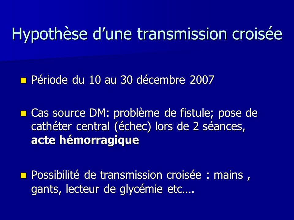 Hypothèse dune transmission croisée Période du 10 au 30 décembre 2007 Période du 10 au 30 décembre 2007 Cas source DM: problème de fistule; pose de ca