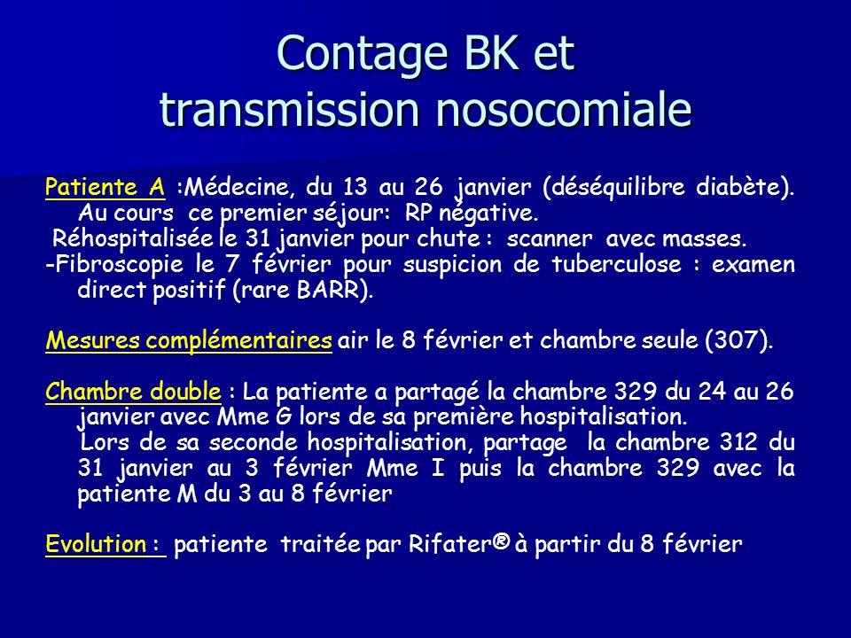 Contage BK et transmission nosocomiale Patiente A :Médecine, du 13 au 26 janvier (déséquilibre diabète). Au cours ce premier séjour: RP négative. Rého