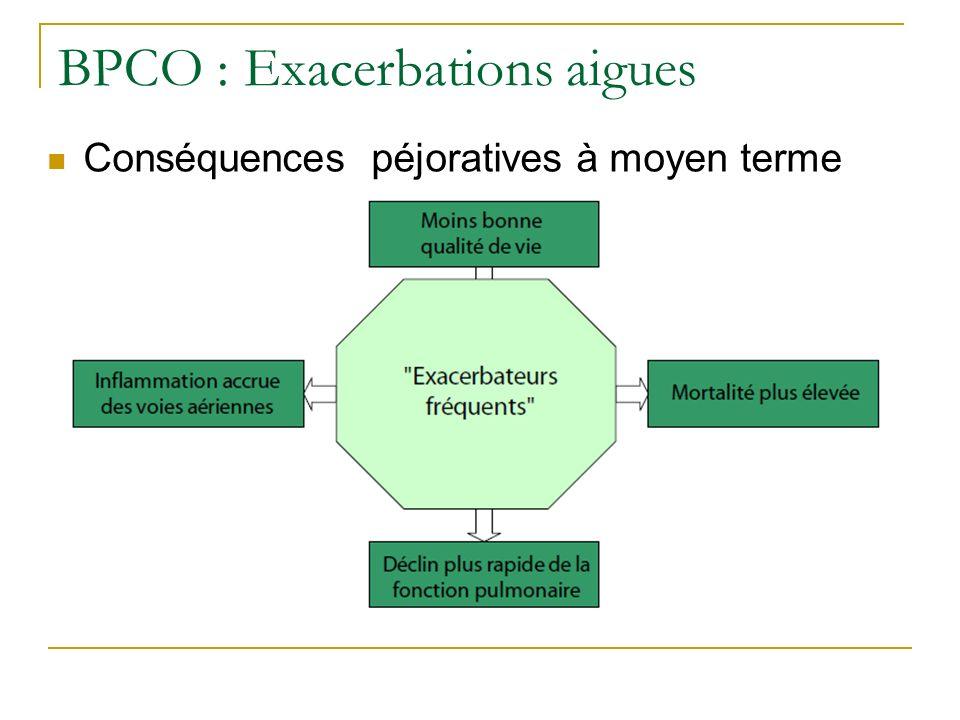Conséquences péjoratives à moyen terme BPCO : Exacerbations aigues