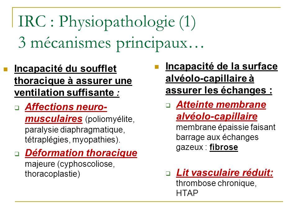 IRC : Physiopathologie (1) 3 mécanismes principaux… Incapacité du soufflet thoracique à assurer une ventilation suffisante : Affections neuro- muscula