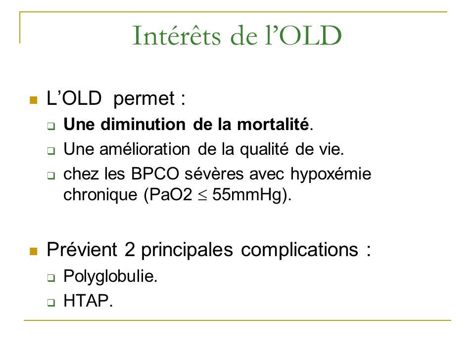 Intérêts de lOLD LOLD permet : Une diminution de la mortalité. Une amélioration de la qualité de vie. chez les BPCO sévères avec hypoxémie chronique (