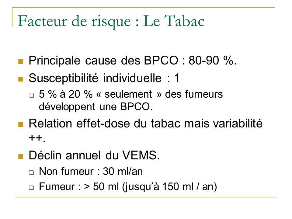Facteur de risque : Le Tabac Principale cause des BPCO : 80-90 %. Susceptibilité individuelle : 1 5 % à 20 % « seulement » des fumeurs développent une