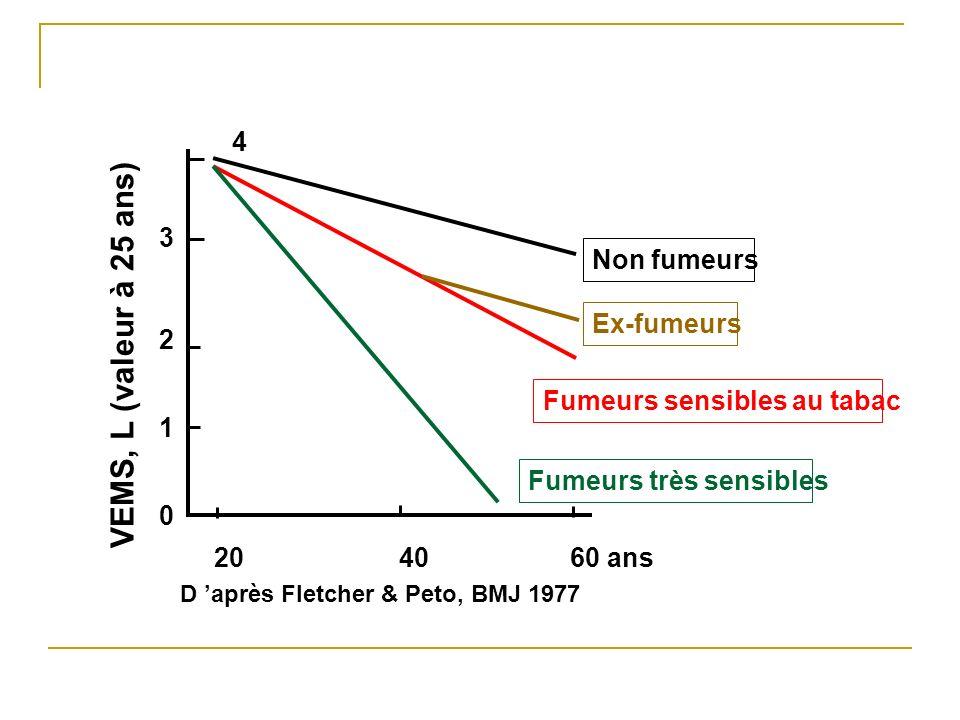 0 1 2 3 4 VEMS, L (valeur à 25 ans) 204060 ans Non fumeurs Ex-fumeurs Fumeurs sensibles au tabac Fumeurs très sensibles D après Fletcher & Peto, BMJ 1