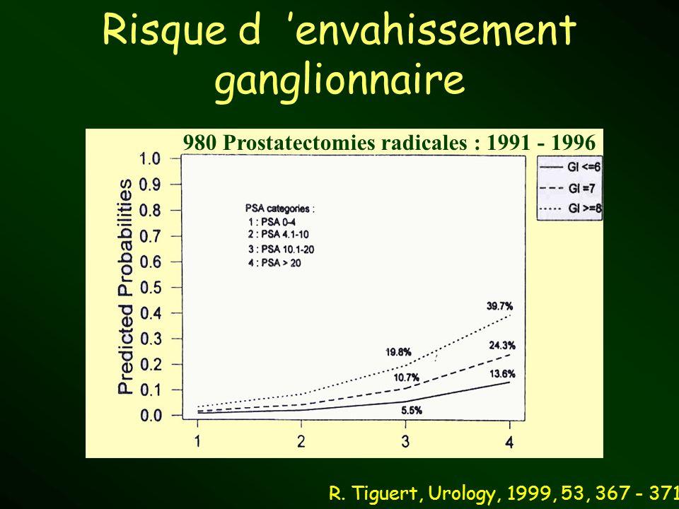 Risque d envahissement ganglionnaire R. Tiguert, Urology, 1999, 53, 367 - 371 980 Prostatectomies radicales : 1991 - 1996