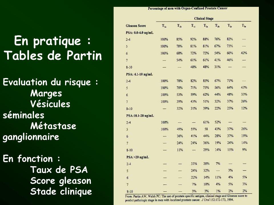 En pratique : Tables de Partin Evaluation du risque : Marges Vésicules séminales Métastase ganglionnaire En fonction : Taux de PSA Score gleason Stade