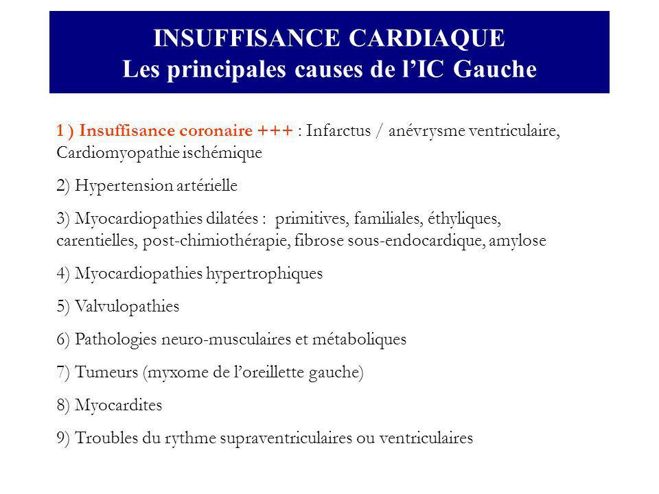INSUFFISANCE CARDIAQUE Les principales causes de lIC Gauche 1 ) Insuffisance coronaire +++ : Infarctus / anévrysme ventriculaire, Cardiomyopathie isch