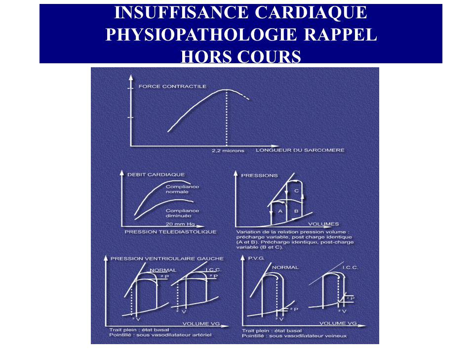 INSUFFISANCE CARDIAQUE PHYSIOPATHOLOGIE RAPPEL HORS COURS