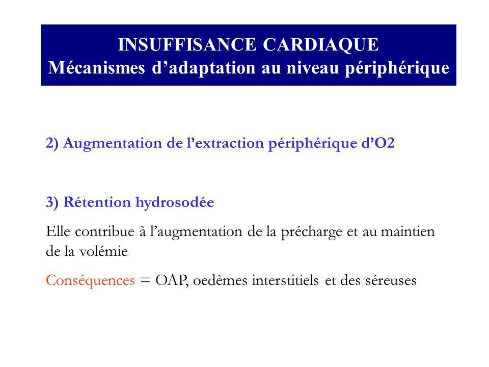 2) Augmentation de lextraction périphérique dO2 3) Rétention hydrosodée Elle contribue à laugmentation de la précharge et au maintien de la volémie Co