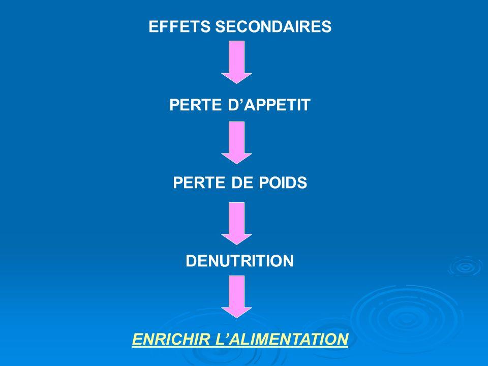 EFFETS SECONDAIRES PERTE DAPPETIT PERTE DE POIDS DENUTRITION ENRICHIR LALIMENTATION