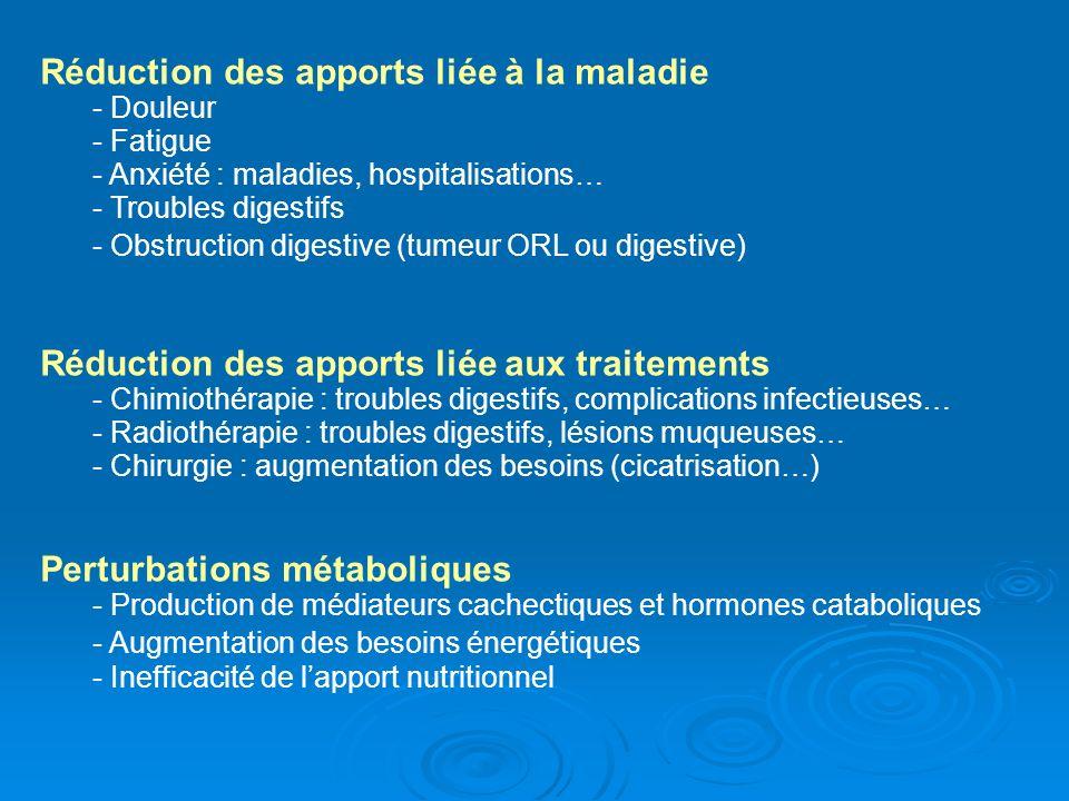 Réduction des apports liée à la maladie - Douleur - Fatigue - Anxiété : maladies, hospitalisations… - Troubles digestifs - Obstruction digestive (tume