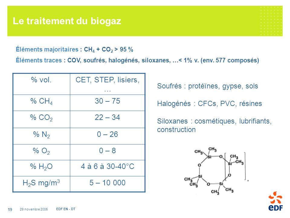29 novembre 2005 EDF EN - DT 19 Le traitement du biogaz Éléments majoritaires : CH 4 + CO 2 > 95 % Éléments traces : COV, soufrés, halogénés, siloxanes, …< 1% v.