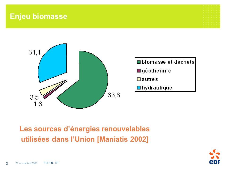 29 novembre 2005 EDF EN - DT 2 Enjeu biomasse Les sources dénergies renouvelables utilisées dans lUnion [Maniatis 2002]
