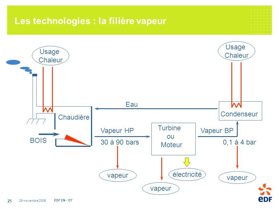 29 novembre 2005 EDF EN - DT 25 Chaudière BOIS Usage Chaleur Condenseur Turbine ou Moteur Eau Vapeur HPVapeur BP 30 à 90 bars0,1 à 4 bar Les technologies : la filière vapeur Usage Chaleur vapeur électricité