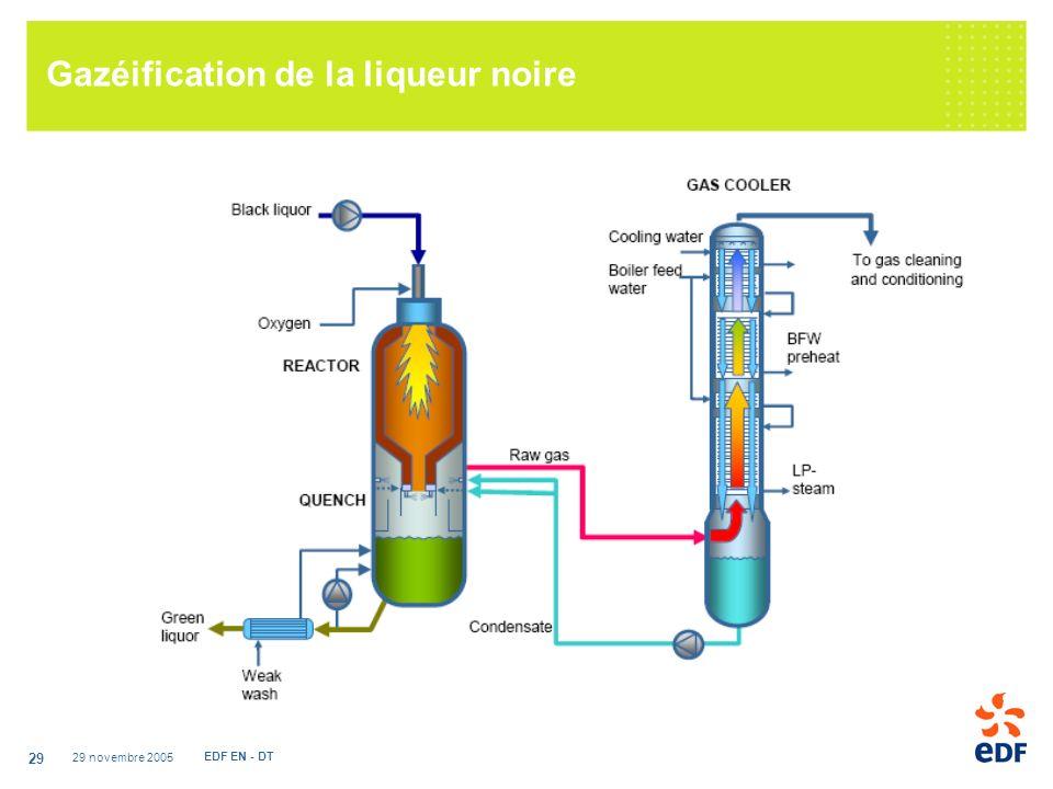 29 novembre 2005 EDF EN - DT 29 Gazéification de la liqueur noire