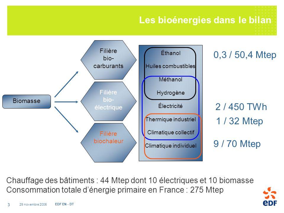 29 novembre 2005 EDF EN - DT 3 Biomasse Filière bio- carburants Filière bio- électrique Filière biochaleur Éthanol Huiles combustibles Méthanol Hydrogène Électricité Thermique industriel Climatique collectif Climatique individuel 0,3 / 50,4 Mtep 9 / 70 Mtep Chauffage des bâtiments : 44 Mtep dont 10 électriques et 10 biomasse Consommation totale dénergie primaire en France : 275 Mtep 1 / 32 Mtep 2 / 450 TWh Les bioénergies dans le bilan