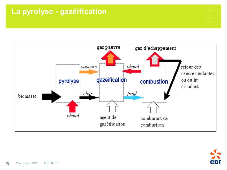 29 novembre 2005 EDF EN - DT 32 La pyrolyse - gazéification