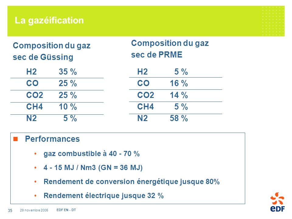 29 novembre 2005 EDF EN - DT 35 Composition du gaz sec de Güssing H235 % CO25 % CO225 % CH410 % N2 5 % La gazéification Performances gaz combustible à 40 - 70 % 4 - 15 MJ / Nm3 (GN = 36 MJ) Rendement de conversion énergétique jusque 80% Rendement électrique jusque 32 % Composition du gaz sec de PRME H2 5 % CO16 % CO214 % CH4 5 % N258 %