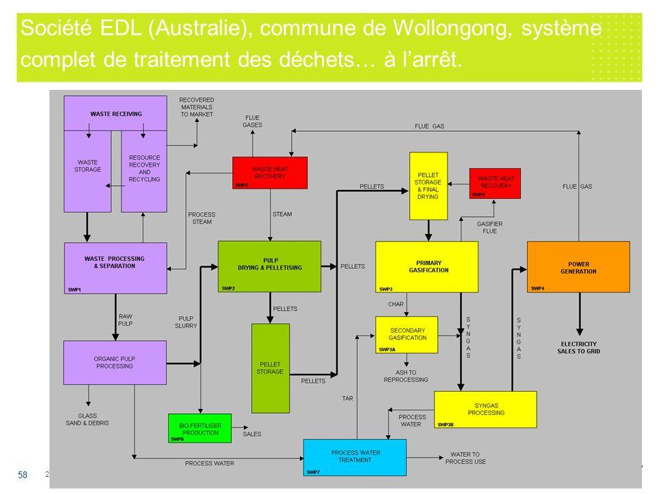 29 novembre 2005 EDF EN - DT 58 Société EDL (Australie), commune de Wollongong, système complet de traitement des déchets… à larrêt.