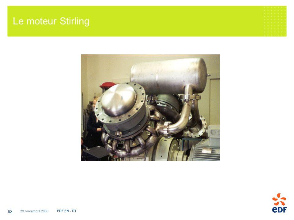 29 novembre 2005 EDF EN - DT 62 Le moteur Stirling