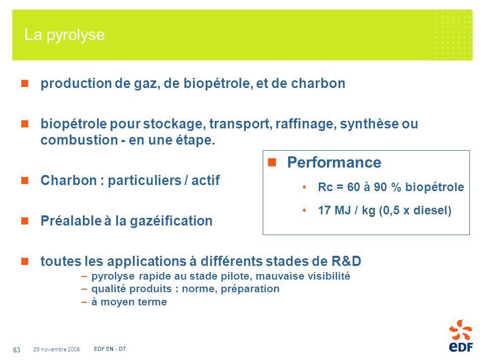 29 novembre 2005 EDF EN - DT 63 La pyrolyse production de gaz, de biopétrole, et de charbon biopétrole pour stockage, transport, raffinage, synthèse ou combustion - en une étape.