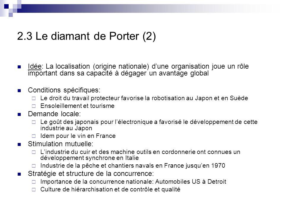 2.3 Le diamant de Porter