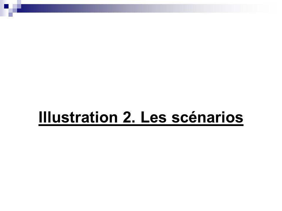 2.4. La méthode des scénarios (2) Trois étapes: Construction des scénarios à partir des tendances structurelles Élaboration des stratégies découlant d