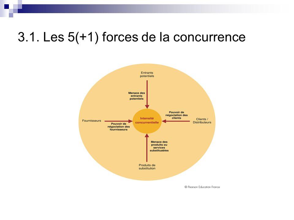 3.1. Les 5(+1) forces de la concurrence Modèle de M. Porter Postulat de départ: les organisations recherchent un avantage concurrentiel qui se mesure