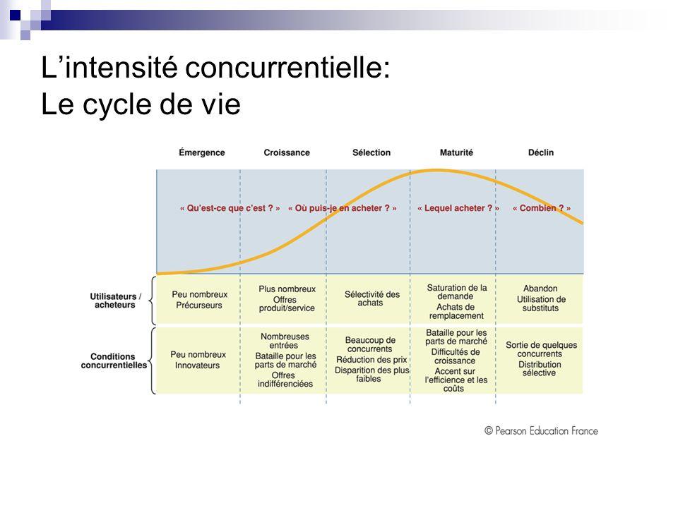 Lintensité concurrentielle Dautres facteurs peuvent intervenir: Taille identique des concurrents renforce la compétition Cycle de vie Croissance autos