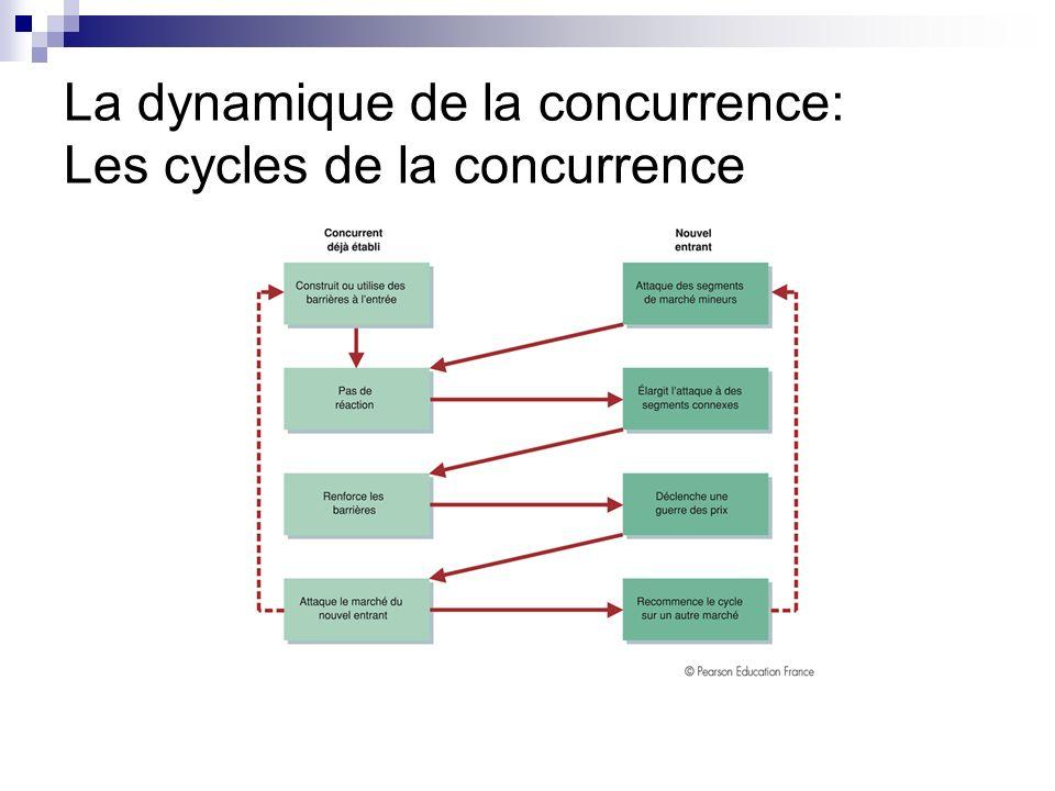 3.2. La dynamique de la concurrence Un avantage concurrentiel est toujours provisoire Évolution du macro-environnement Stratégies déployées par les fo