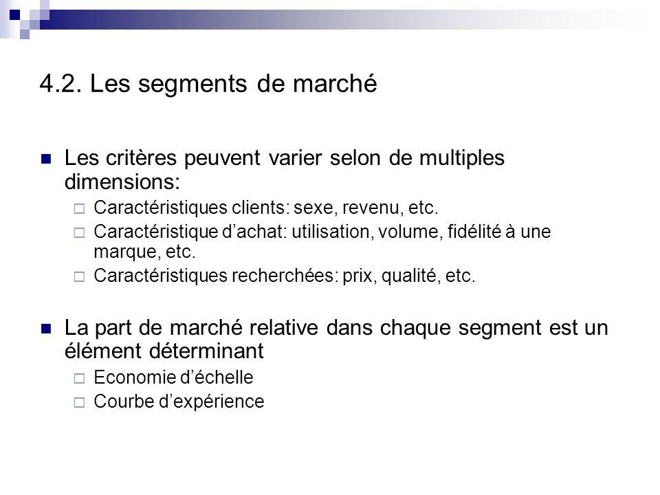 4.2. Les segments de marché Après lanalyse des concurrents, celle de la demande… La détermination des segments de marché consiste à identifier les sim