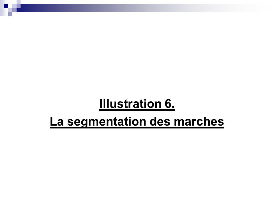 4.2. Les segments de marché Les critères peuvent varier selon de multiples dimensions: Caractéristiques clients: sexe, revenu, etc. Caractéristique da