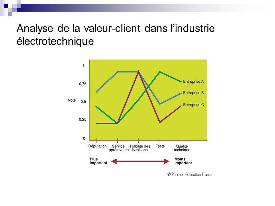 4.4. Lanalyse da la valeur perçue par les clients Elle permet de se situer par rapport aux concurrents directs (groupe stratégique) sur un segment de