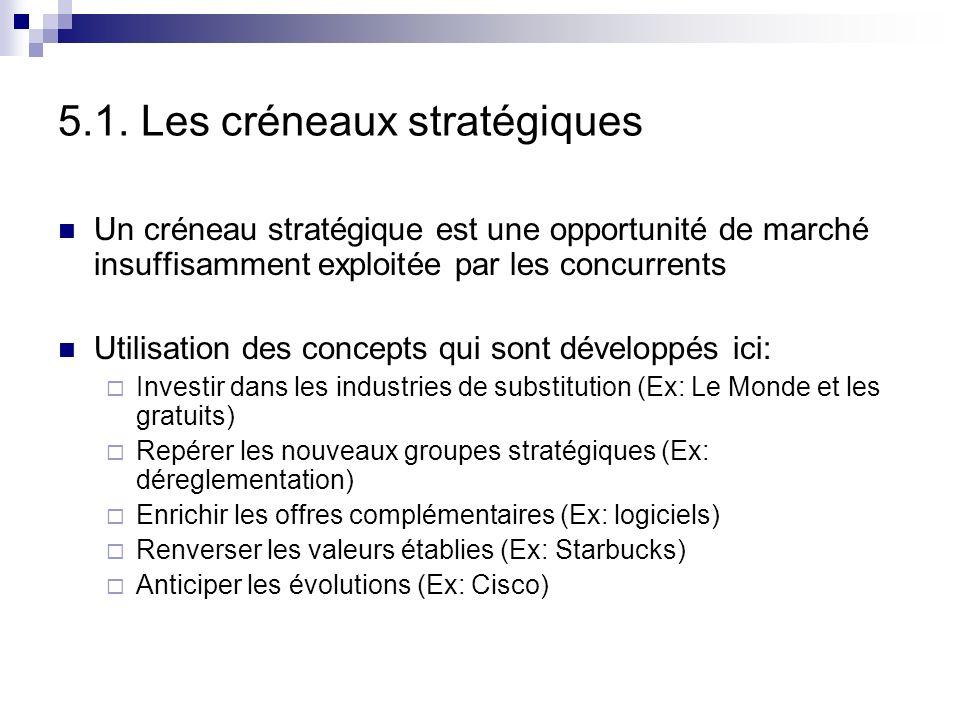 5. Les menaces et opportunités On a lister les différentes composantes du macro-environnement pouvant avoir un impact sur la stratégie. Comment cet im