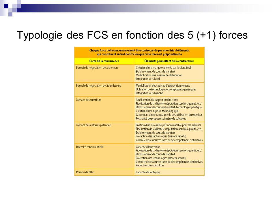 5.2. Les facteurs clés de succès (FCS) Lanalyse des menaces et opportunités permet de déterminer les FCS FCS: éléments stratégiques quune organisation
