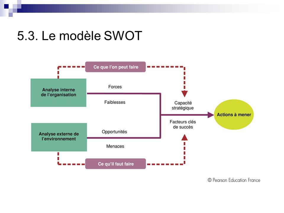 5.3. Le modèle SWOT Analyse SWOT: elle résume les conclusions essentielles de lanalyse de lenvironnement et de la capacité stratégique dune organisati