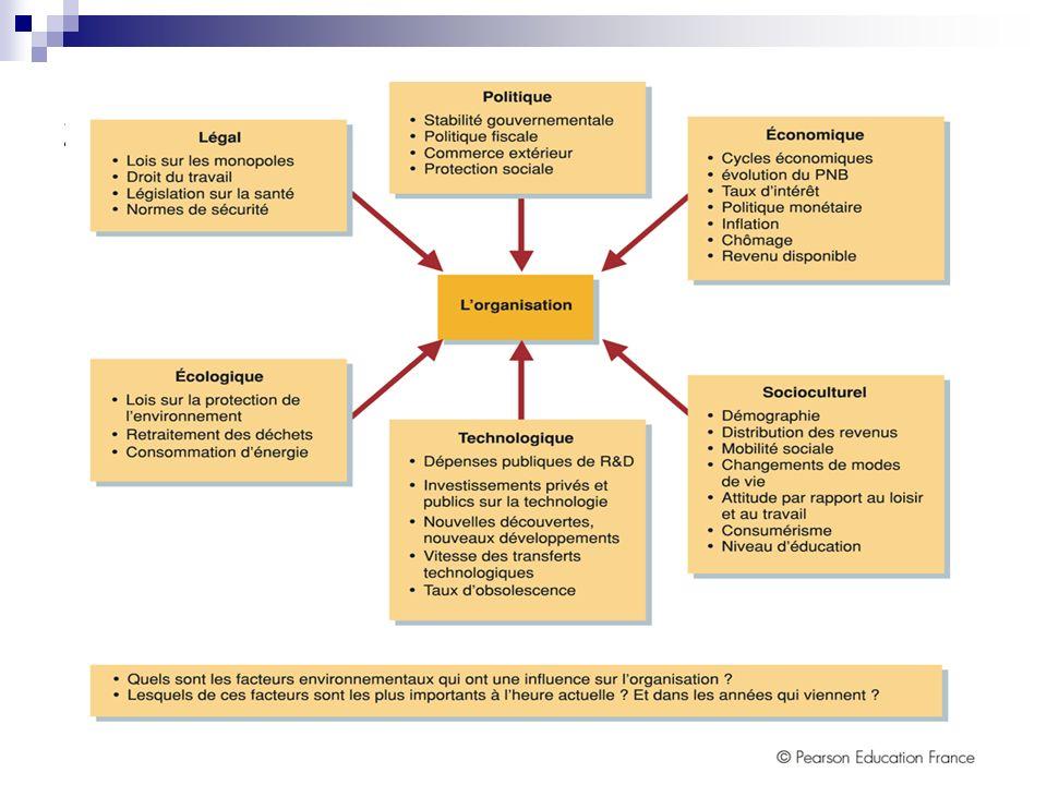 2. Le macro-environnement 2.1. LAnalyse PESTEL Il répartit les influences environnementales en six grandes catégories: Politiques Économiques Sociolog