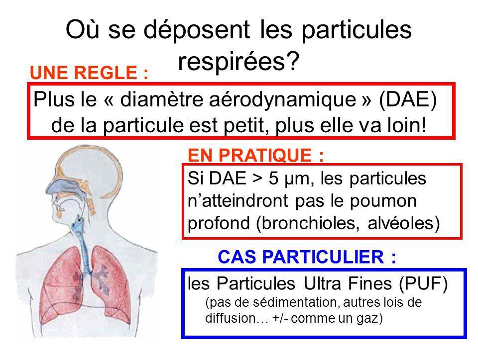 Où se déposent les particules respirées? Si DAE > 5 µm, les particules natteindront pas le poumon profond (bronchioles, alvéoles) Plus le « diamètre a