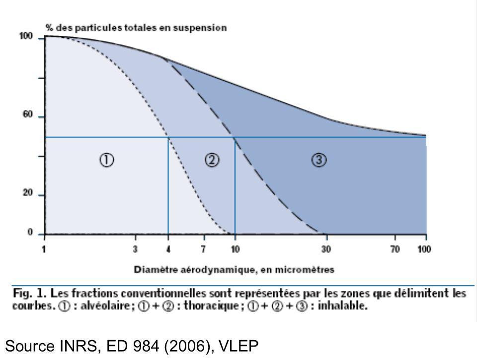 Source INRS, ED 984 (2006), VLEP