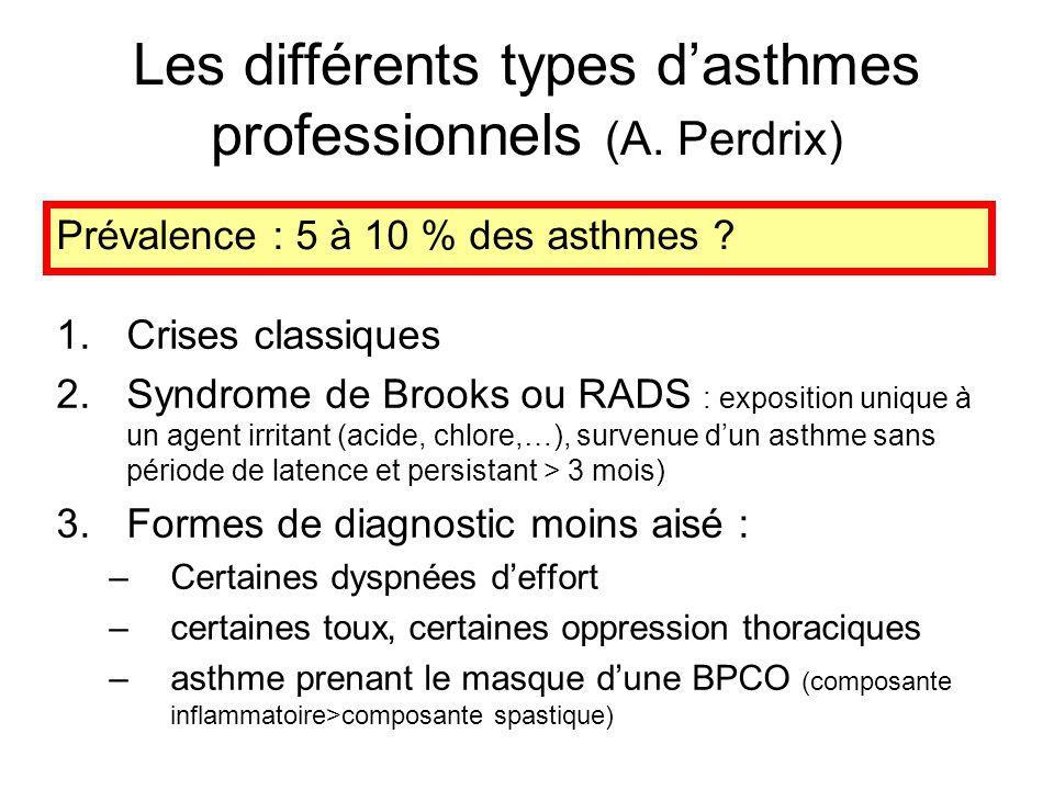 Les différents types dasthmes professionnels (A. Perdrix) 1.Crises classiques 2.Syndrome de Brooks ou RADS : exposition unique à un agent irritant (ac