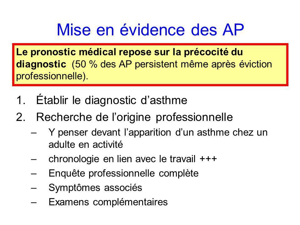 Mise en évidence des AP 1.Établir le diagnostic dasthme 2.Recherche de lorigine professionnelle –Y penser devant lapparition dun asthme chez un adulte