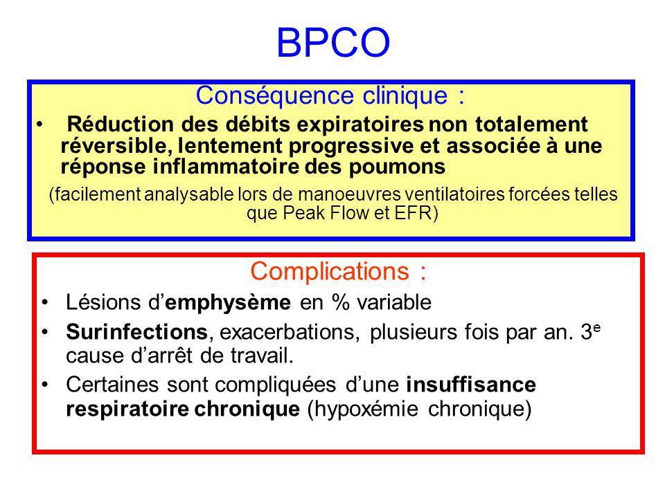 BPCO Complications : Lésions demphysème en % variable Surinfections, exacerbations, plusieurs fois par an. 3 e cause darrêt de travail. Certaines sont