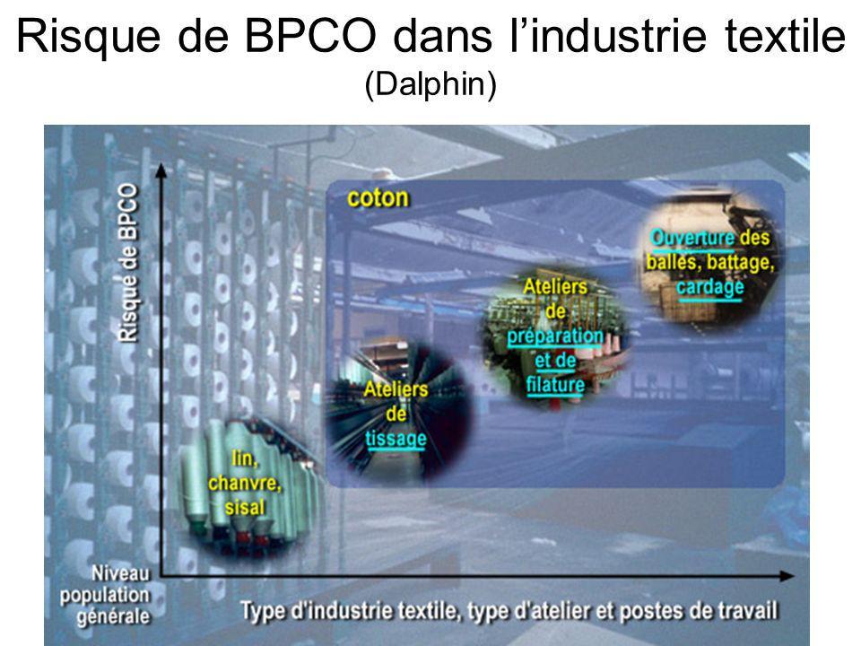 Risque de BPCO dans lindustrie textile (Dalphin)