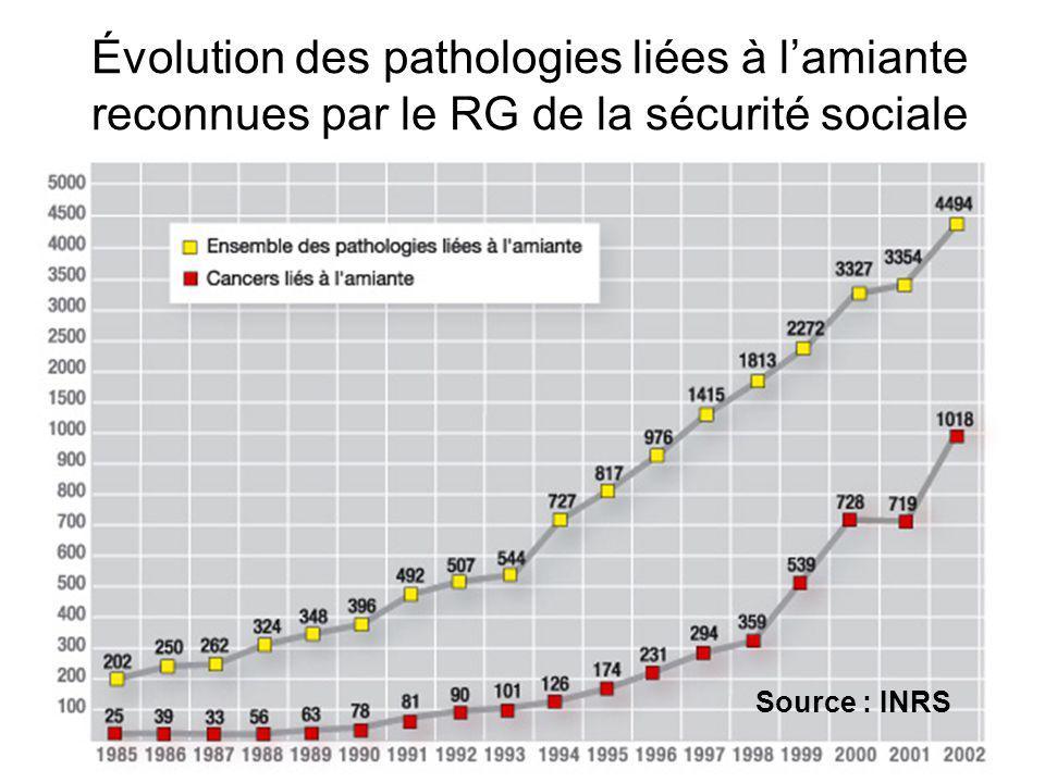 Évolution des pathologies liées à lamiante reconnues par le RG de la sécurité sociale Source : INRS