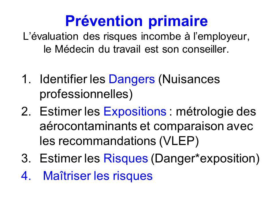 Prévention primaire Lévaluation des risques incombe à lemployeur, le Médecin du travail est son conseiller. 1.Identifier les Dangers (Nuisances profes