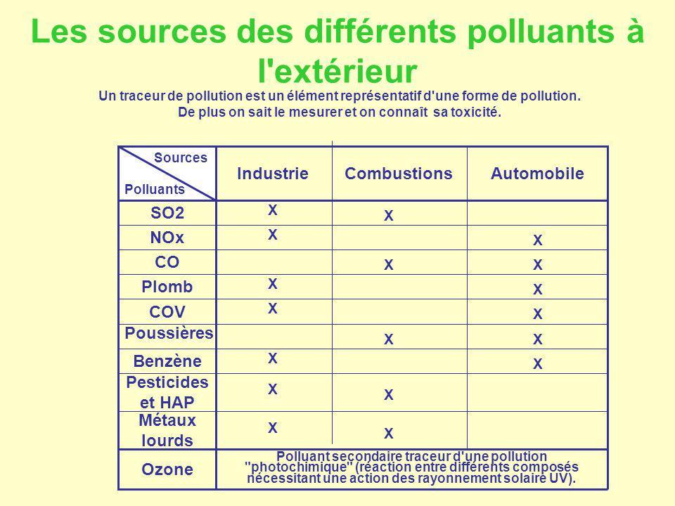 Un traceur de pollution est un élément représentatif d'une forme de pollution. De plus on sait le mesurer et on connaît sa toxicité. Les sources des d
