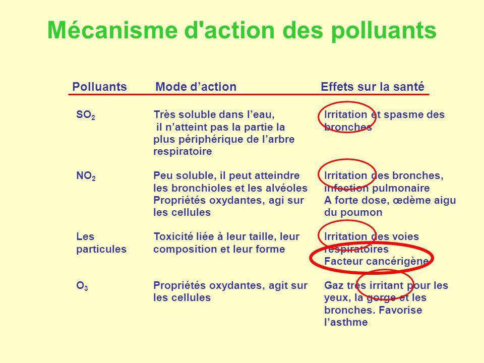 Mode dactionEffets sur la santé SO 2 Très soluble dans leau, il natteint pas la partie la plus périphérique de larbre respiratoire Irritation et spasm