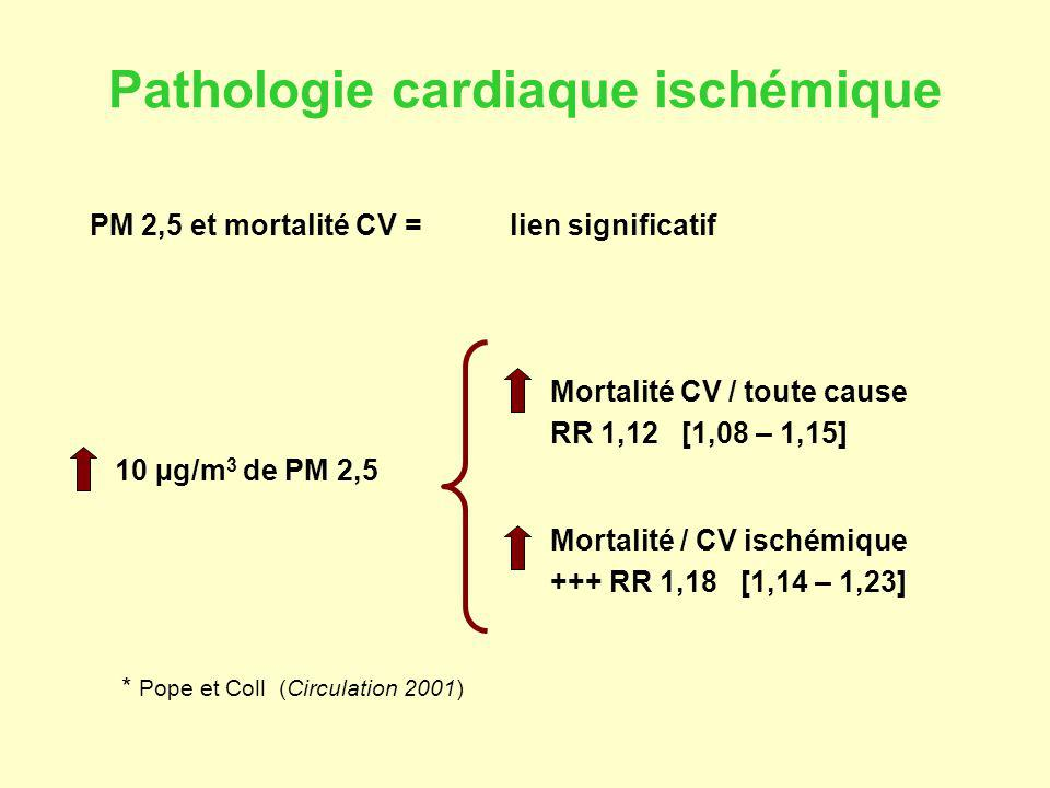 Pathologie cardiaque ischémique PM 2,5 et mortalité CV =lien significatif Mortalité CV / toute cause RR 1,12 [1,08 – 1,15] Mortalité / CV ischémique +